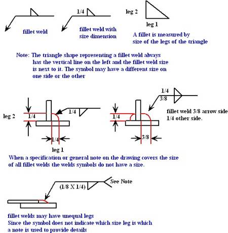 Welding online writing system